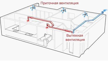 Схема вентиляционной системы в доме