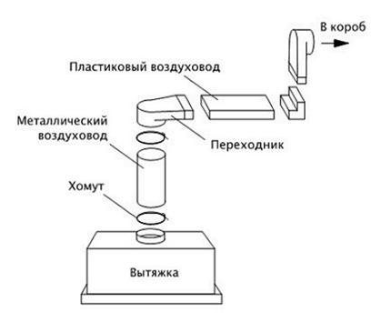 Схема вытяжки