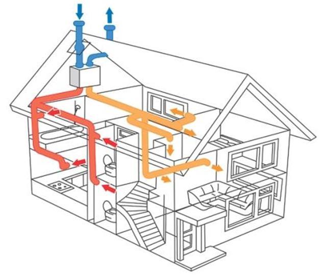 Схема вентиляции в доме