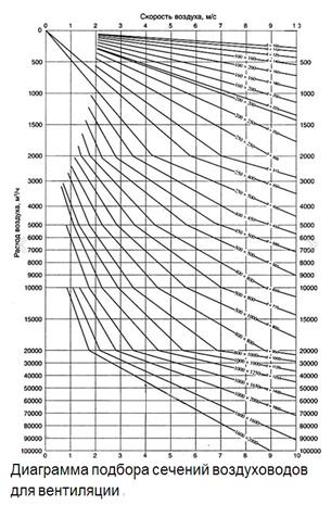 Скорость и расход воздуха