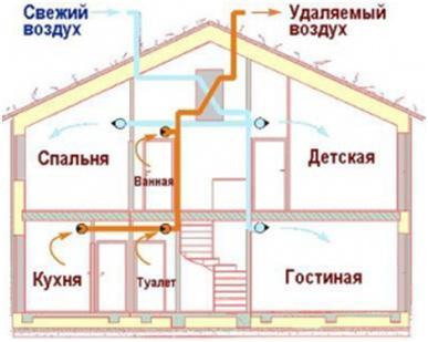 Вентиляционная система в домах