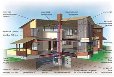 Вентиляция и воздушное отопление