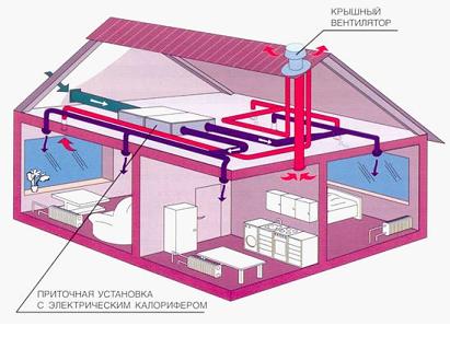 Вентиляционная система в частном доме
