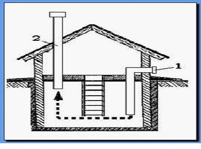 Установка системы вентиляции в подвале