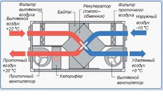 Механическое вентилирование с рекуператором