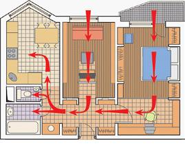 Схема потока воздуха
