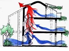 Поток воздуха в доме