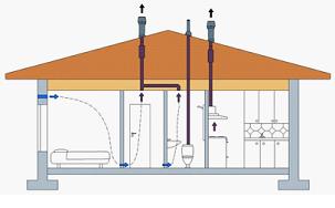 Схема потока воздуха в доме