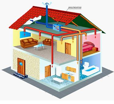 Вентиляция дома во всех помещениях