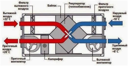 Схема работы теплообмена