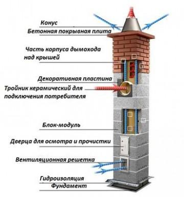 Как сделать дымоход и вентиляцию в частном доме