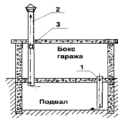 Вентиляционная система гаража и подвала