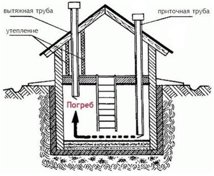 Вентиляция в гараже с погребом