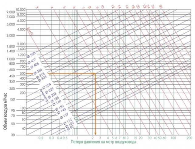Потеря давления на метр воздуховода