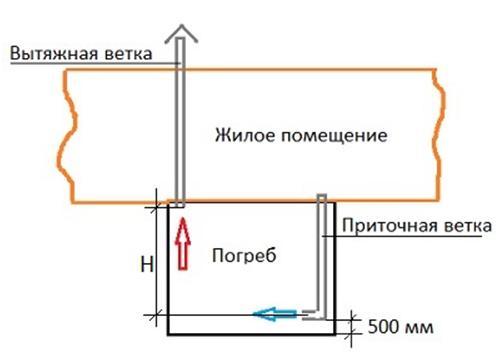Схема установки каналов