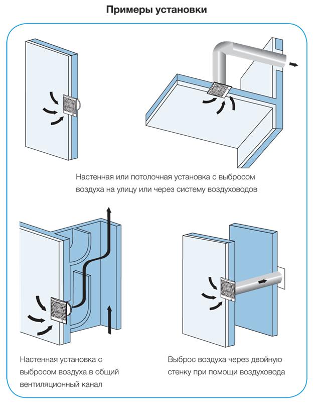 Примеры установки вытяжек
