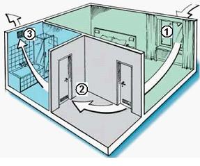 Схема вентилирования помещения