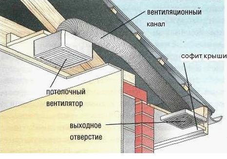 Схема принудительного вентилирования