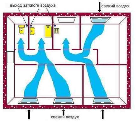 Схема воздухообмена в жилом помещении