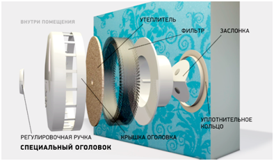 Устройство клапана для вентиляции