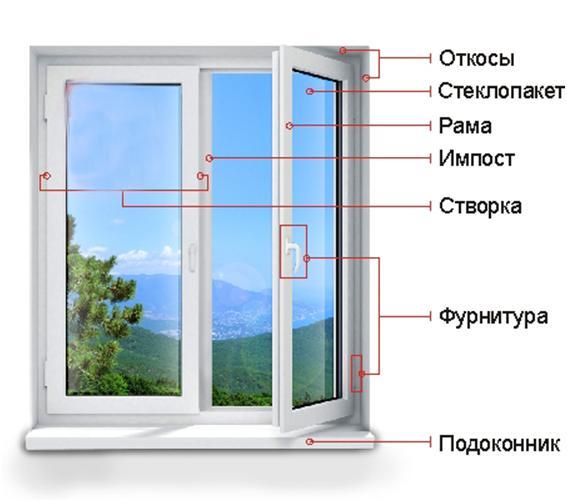Составные элементы окна