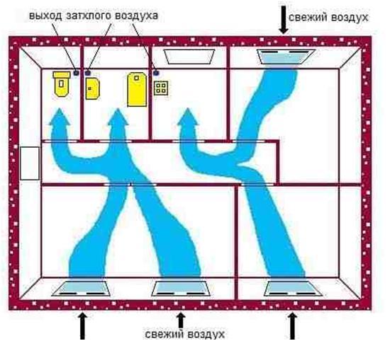 Изображение потоков воздуха в доме