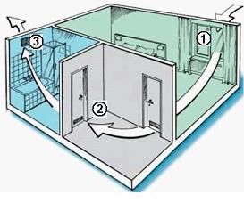 Схематичное изображение потоков воздуха в квартире