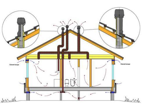 Схема воздухообмена в доме
