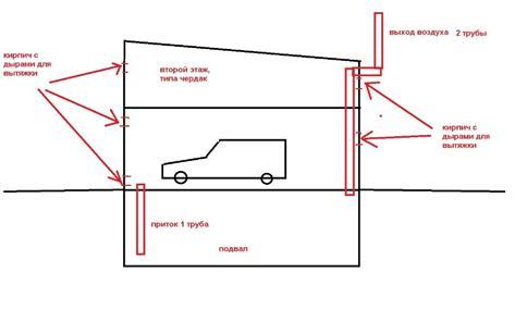 Чертеж вентиляционной системы гаража