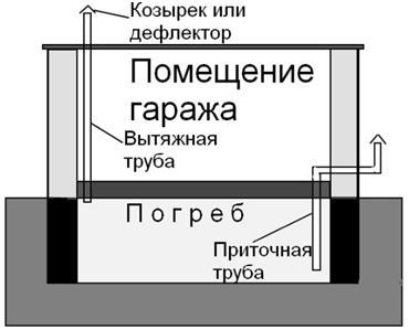 Гараж с подвальным помещением