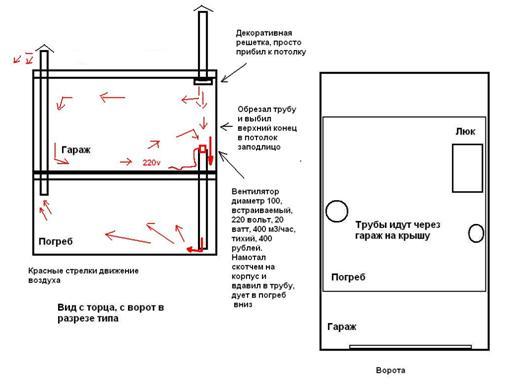 Как сделать вентиляцию погреба в гараже качественно и эффективно