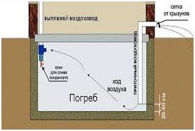 Организация вентиляции гаража на рисунке