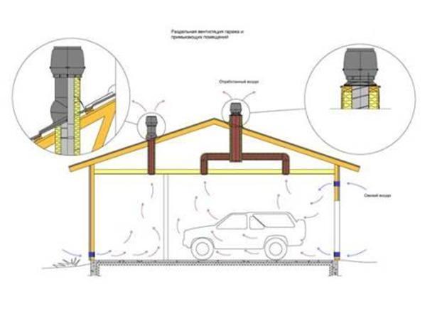 Схема циркуляции воздуха в гараже