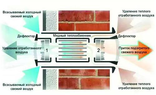 Схема механического вентилирования