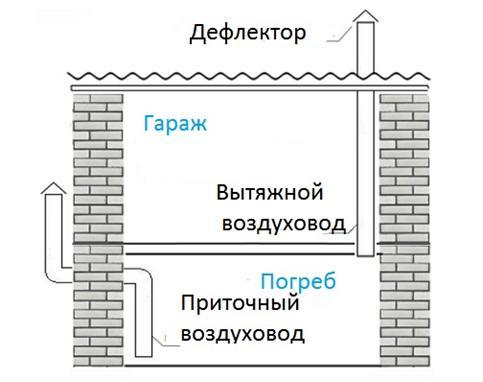 Схема вентиляции гаража с погребом