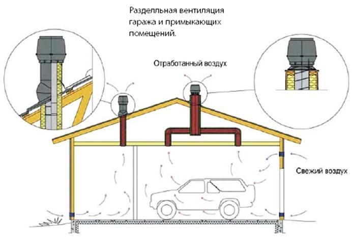 Схема вентилирования гаража