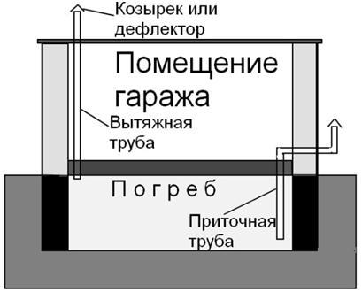 Схема гаража  с вентиляцией