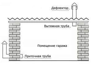 Принцип организации вентилирования