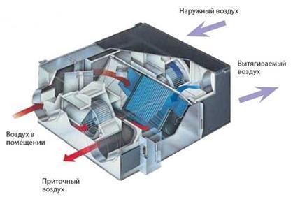 Приточно-вытяжной комплекс