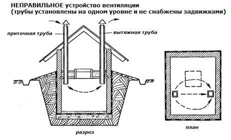 Схема неправильной организации вентиляции