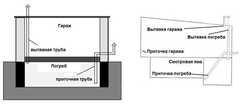 Система вентилирования в гараже