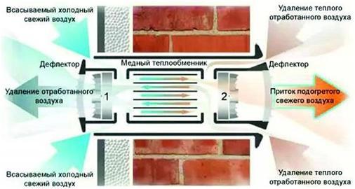 Принцип работы вентиляционного комплекса