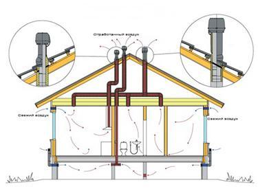 Организация системы вентилирования