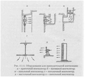 Рисунок различных вентиляционных устройств