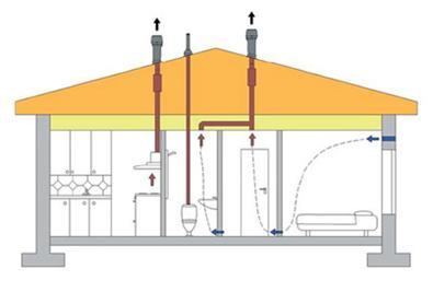 Схема работы приточно-вытяжного комплекса