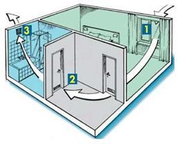Направление потоков воздуха в квартире