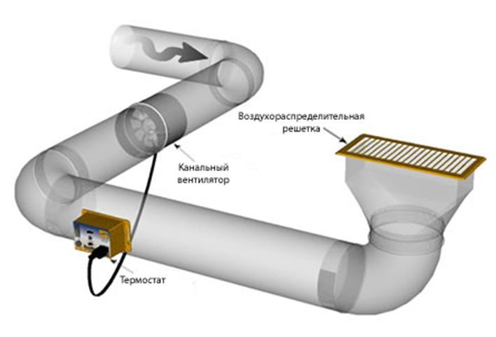 Чертеж принудительной вентиляционной системы