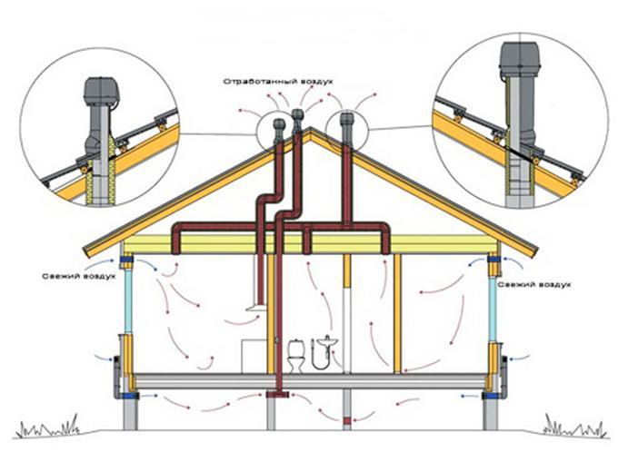 Схема циркуляции воздуха в доме