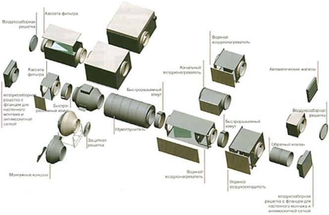 Конструкция вентиляции канального типа