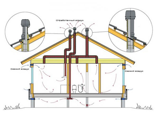 Схема вентилирования дома